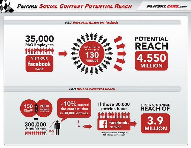 6 Social Media Contest Ideas for Your Next Event!