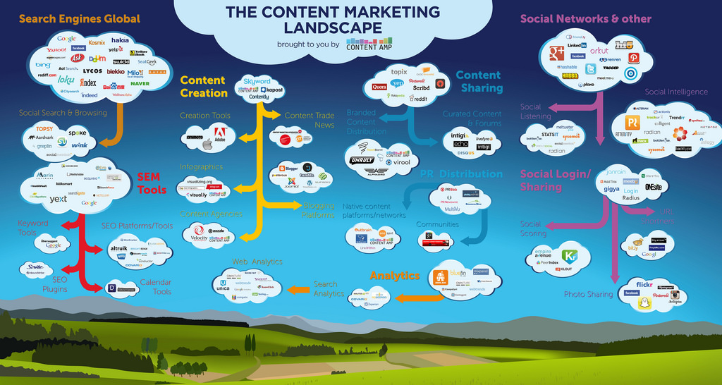 Revolutionize Your Content Marketing Strategy with These Easy-peasy Tips
